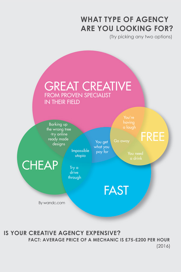 Creative Agency Infographic